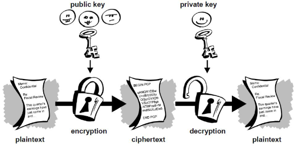 blockchain for end to end encryption {e2ee)