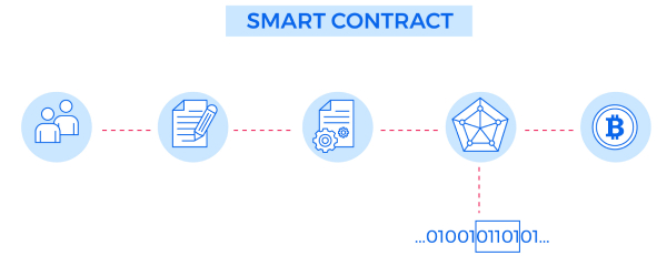 blockchain smart contract developent