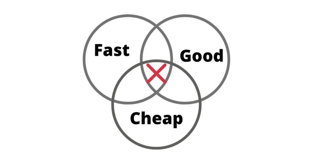 Fast Cheap Good diagram